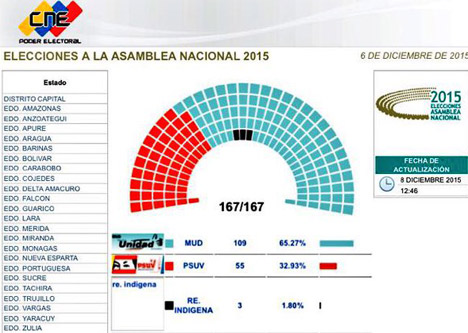 Venezuelan Parliamentary Election: Chavism in Active Defense